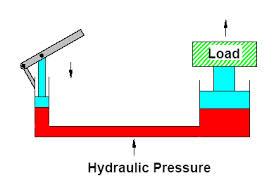 هیدرولیک چیست؟